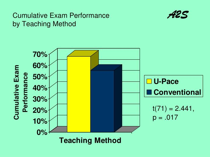 Cumulative Exam Performance