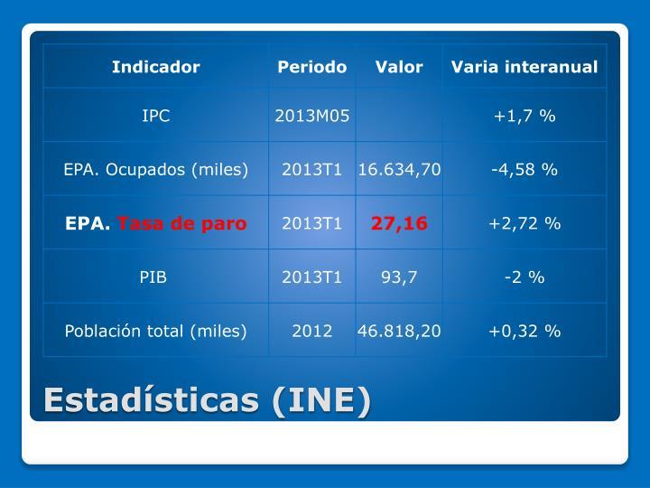 Estadísticas (INE)