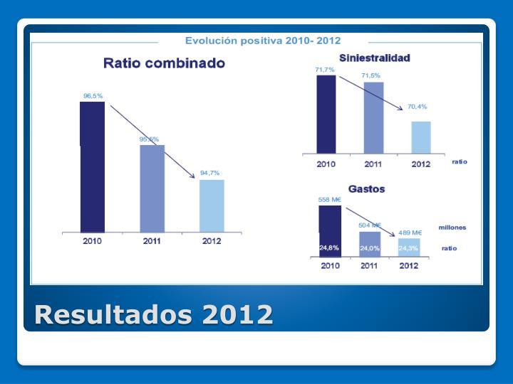 Resultados 20121