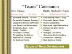 teams continuum