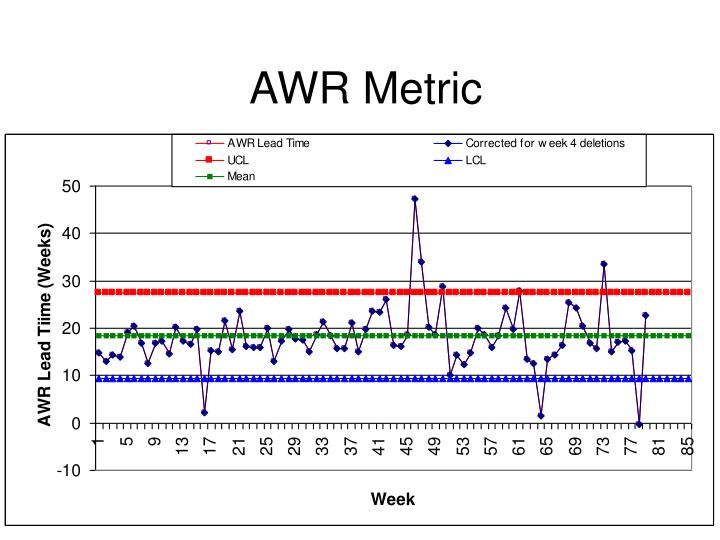 AWR Metric