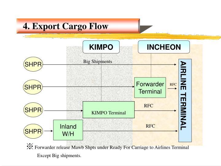 KIMPO Terminal