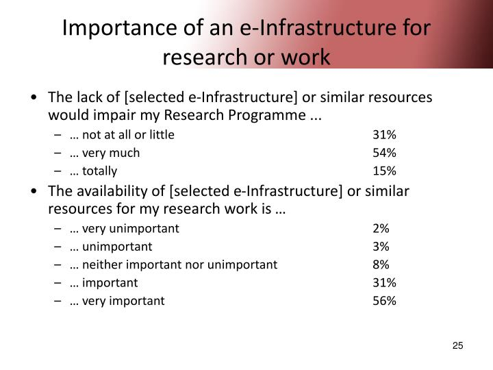 Importance of an e-Infrastructure for research or work