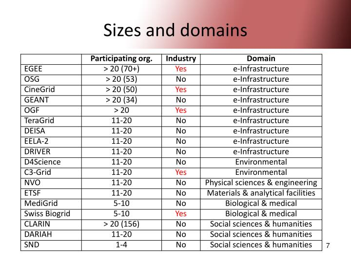 Sizes and domains