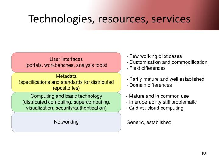Technologies, resources, services