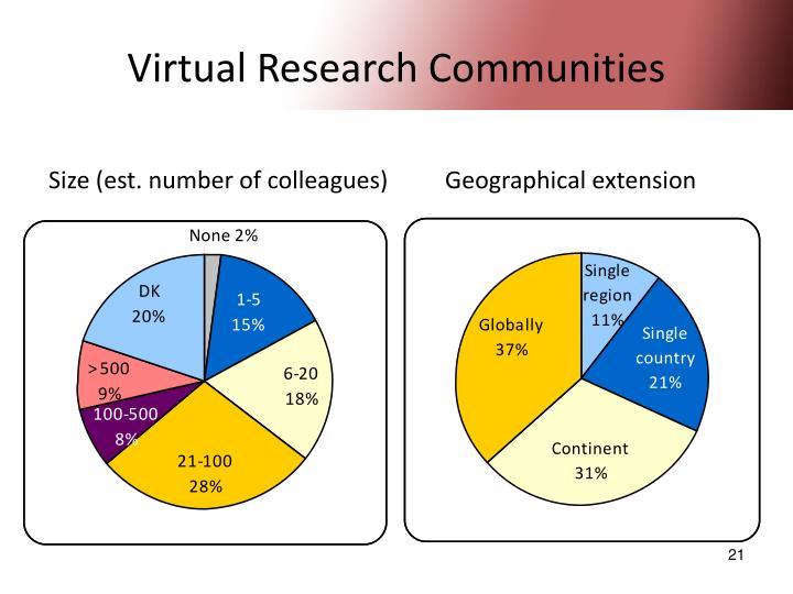 Virtual Research Communities