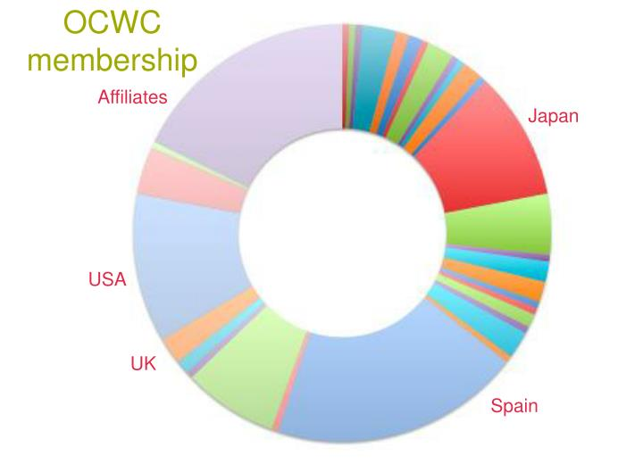 OCWC membership
