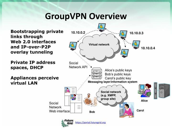 GroupVPN Overview