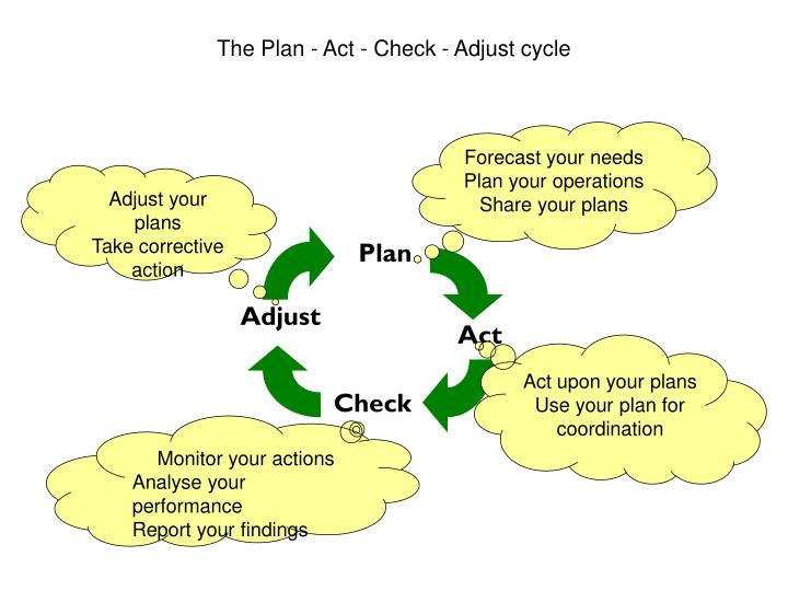 The Plan - Act - Check - Adjust cycle