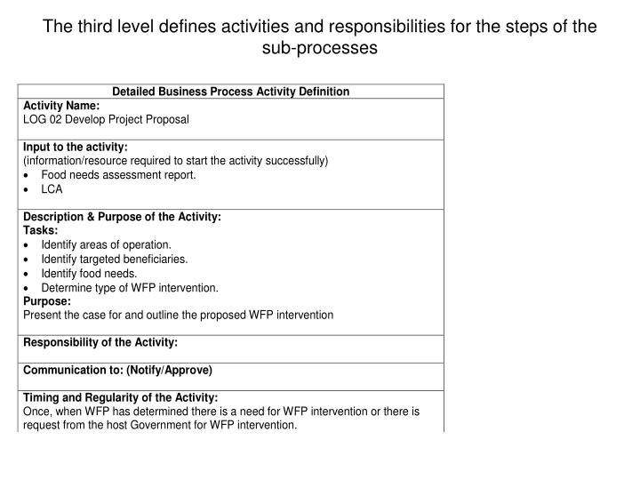 The third level defines activities and responsibilities for the steps of the sub-processes