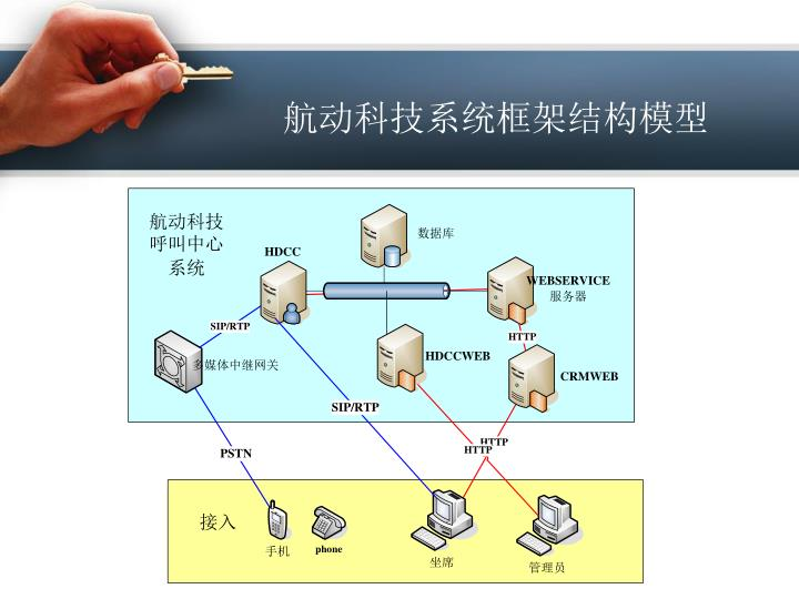 航动科技系统框架结构模型