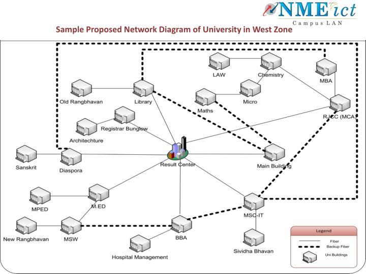 Sample Proposed Network Diagram of University in West Zone
