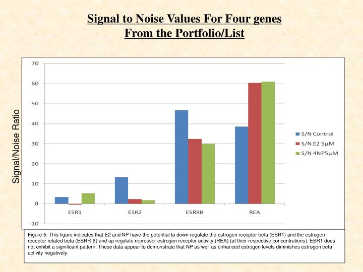Signal to Noise Values For Four genes From the Portfolio/List