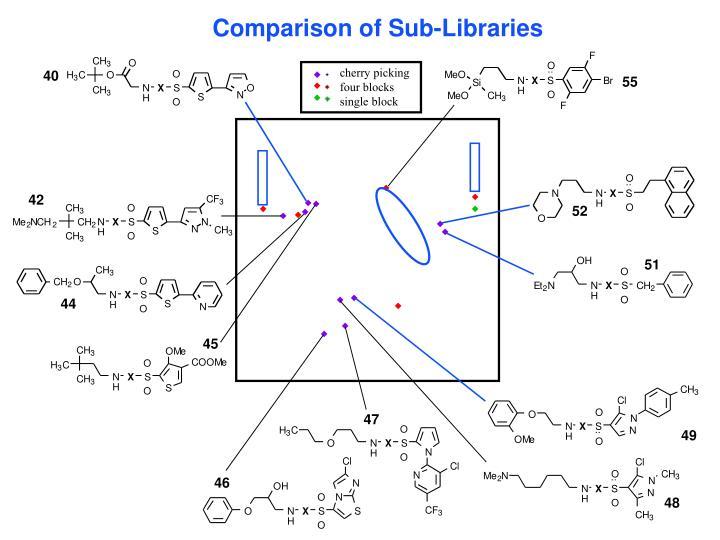 Comparison of Sub-Libraries