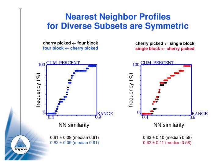 Nearest Neighbor Profiles