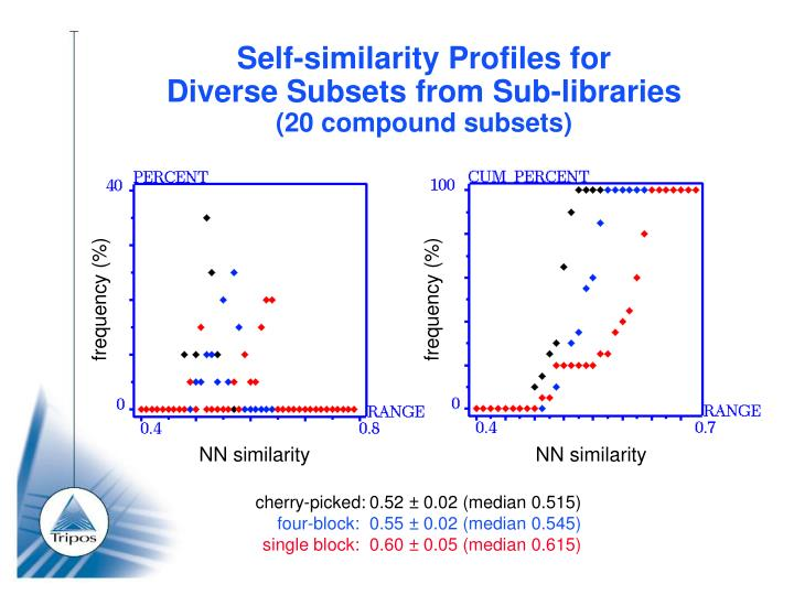 Self-similarity Profiles for