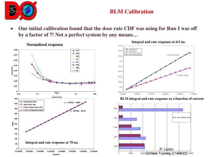 BLM Calibration