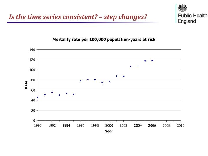 Is the time series consistent? – step changes?