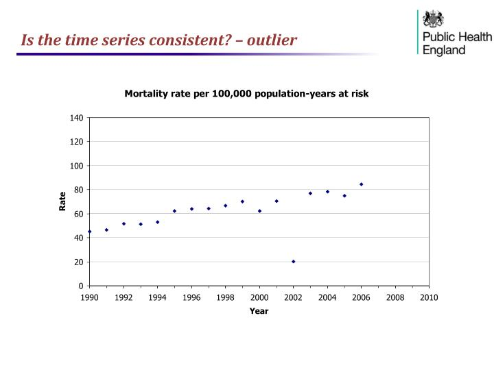Is the time series consistent? – outlier