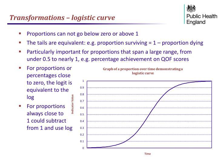 Transformations – logistic curve