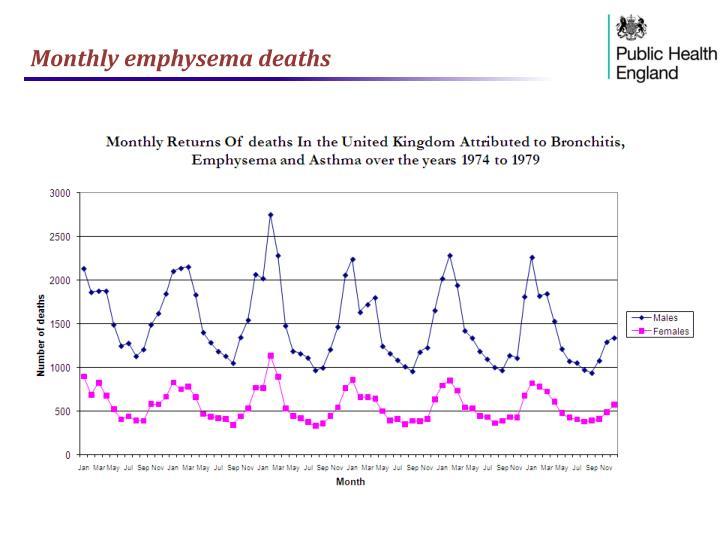 Monthly emphysema deaths