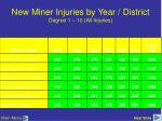 new miner injuries by year district degree 1 10 all injuries