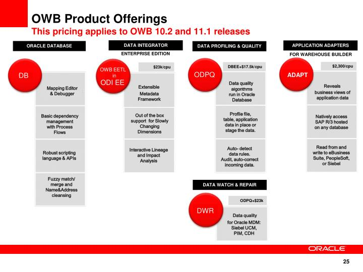 OWB Product Offerings