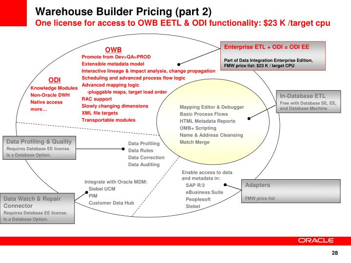 Warehouse Builder Pricing (part 2)