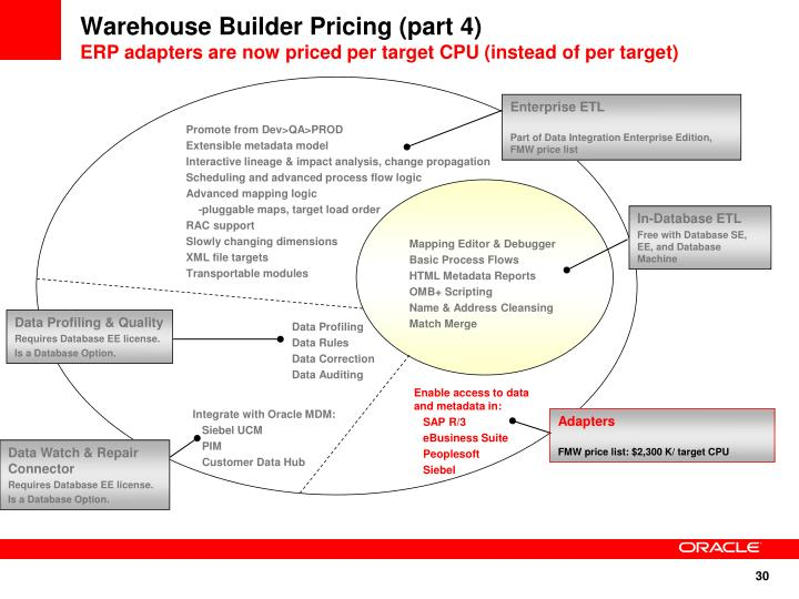 Warehouse Builder Pricing (part 4)
