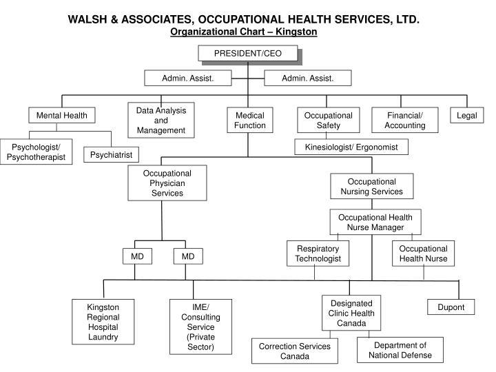 WALSH & ASSOCIATES, OCCUPATIONAL HEALTH SERVICES, LTD.