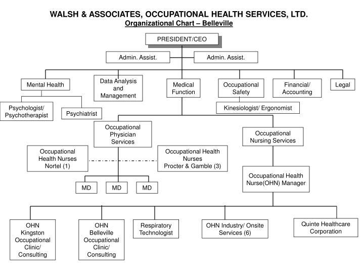 Walsh associates occupational health services ltd organizational chart belleville