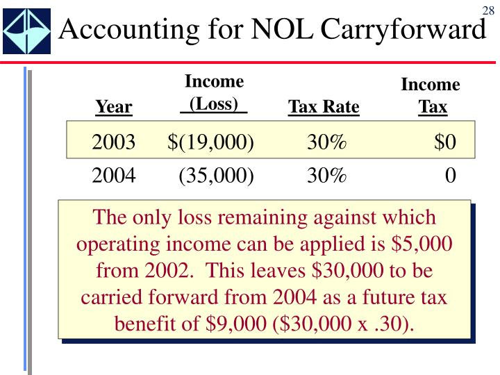 Accounting for NOL Carryforward