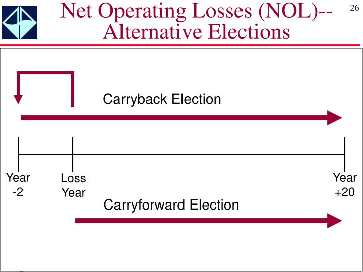 Net Operating Losses (NOL)--Alternative Elections