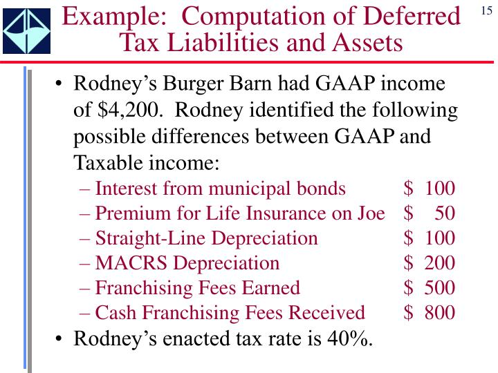 Example:  Computation of Deferred Tax Liabilities and Assets