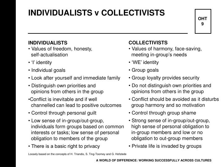 INDIVIDUALISTS v COLLECTIVISTS