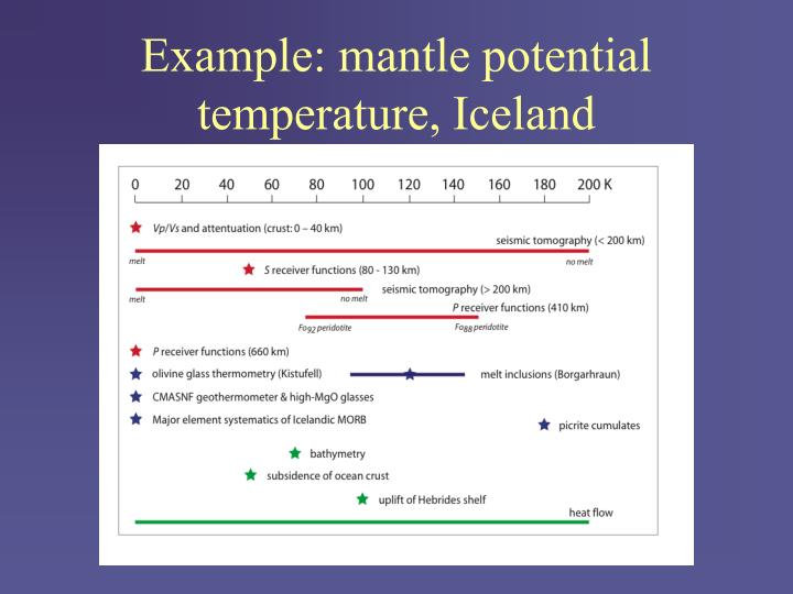 Example: mantle potential temperature, Iceland
