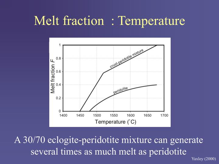 Melt fraction  : Temperature