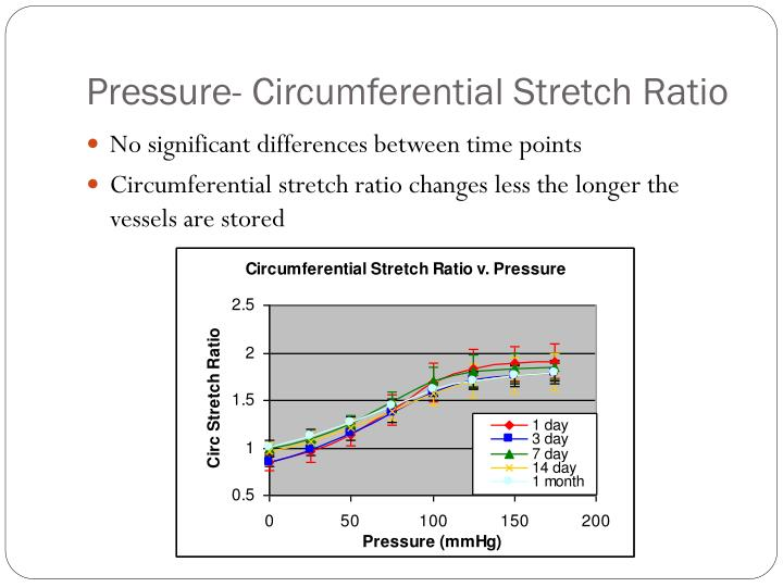 Pressure- Circumferential Stretch Ratio