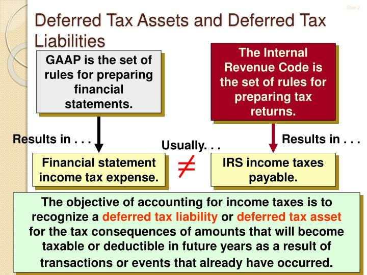 Deferred tax assets and deferred tax liabilities