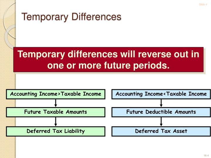 Accounting Income>Taxable Income