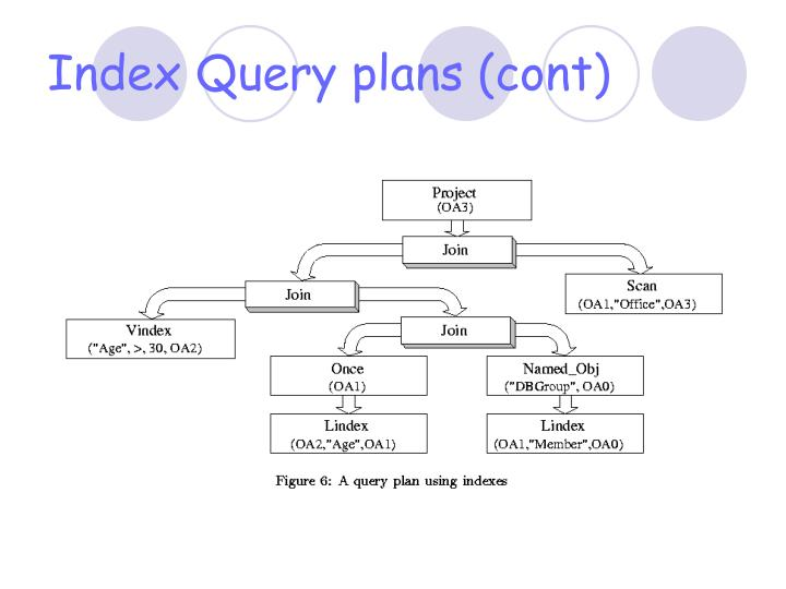 Index Query plans (cont)