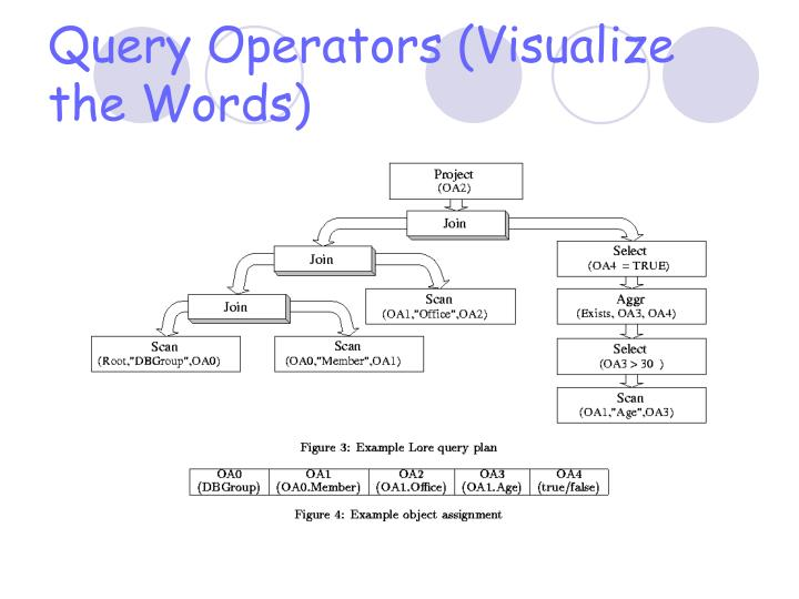 Query Operators (Visualize the Words)