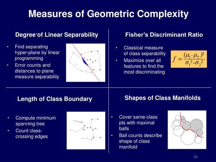 Measures of Geometric Complexity