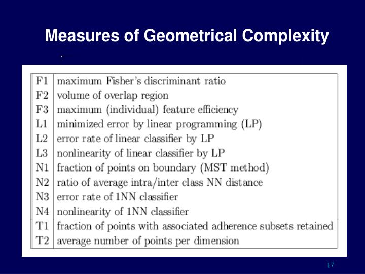 Measures of Geometrical Complexity