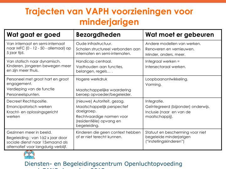 Trajecten van VAPH voorzieningen voor minderjarigen