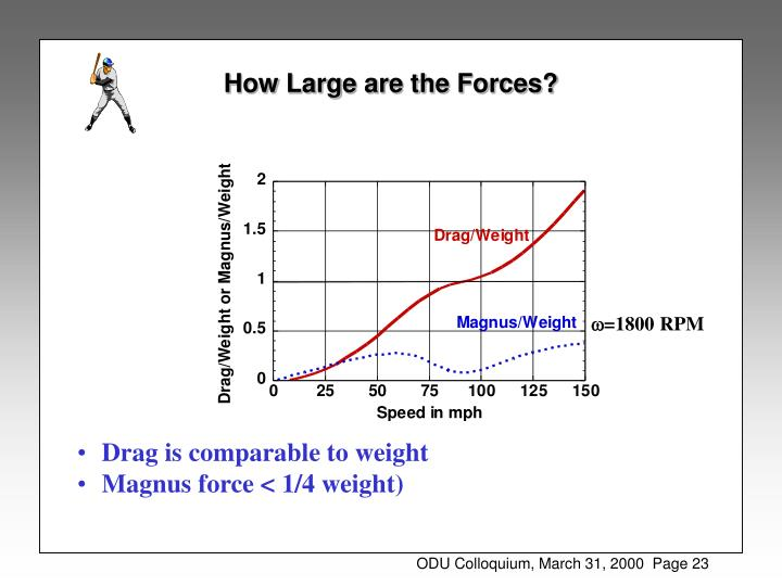 How Large are the Forces?