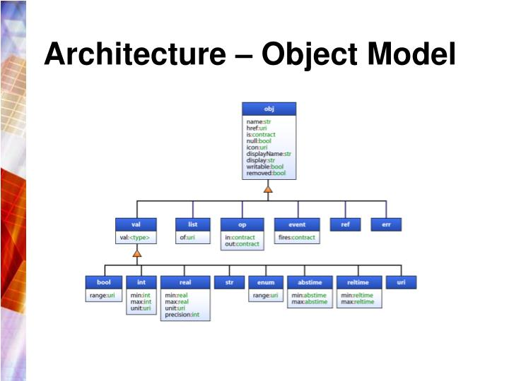 Architecture object model