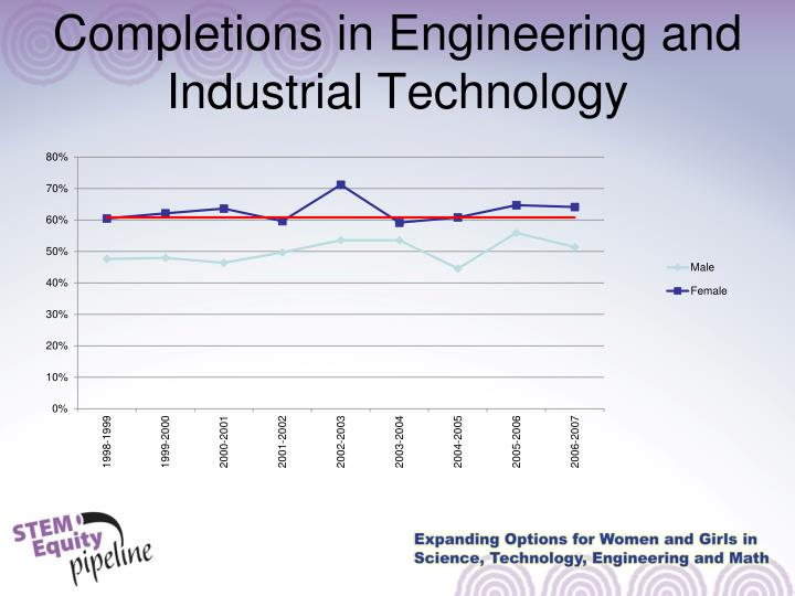 Completions in Engineering and Industrial Technology