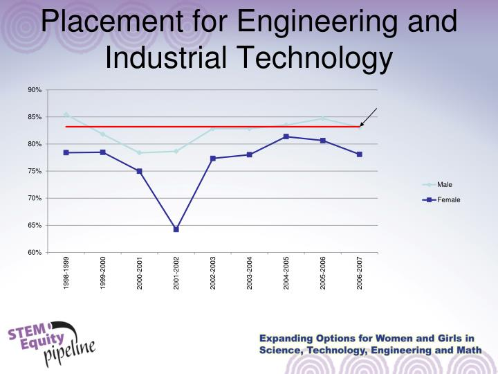 Placement for Engineering and Industrial Technology