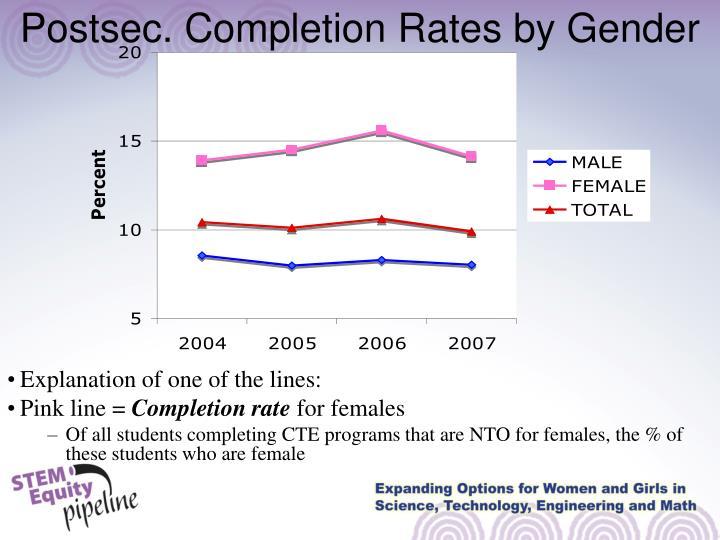 Postsec. Completion Rates by Gender